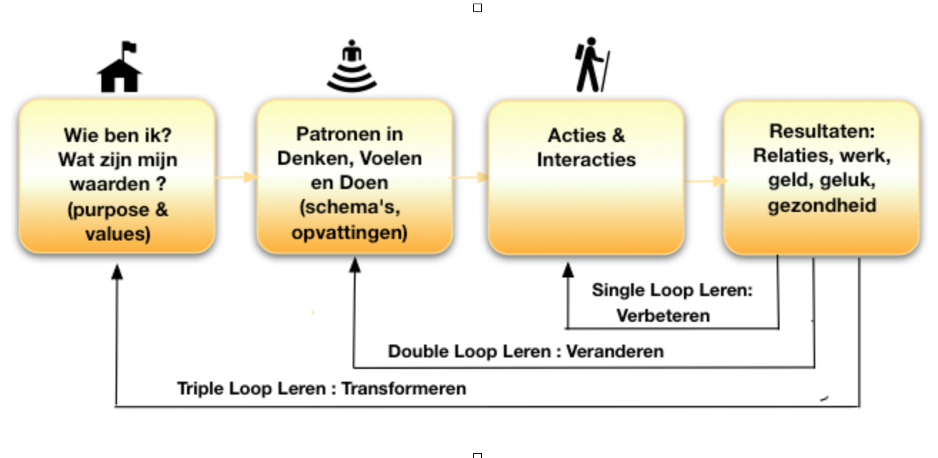 Triple loop leren